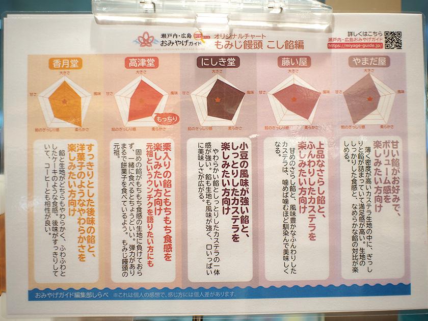 広島駅もみじ饅頭