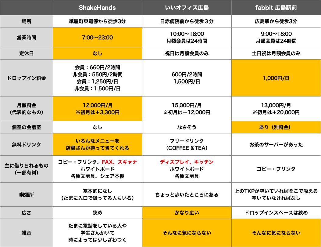 広島コワーキングスペース比較表